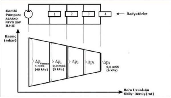 Balanslama ve Radyatörlerde Basınç Düşümü