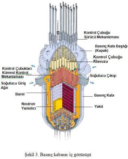 Basınçlı Reaktörleri Basınç Kabı İç Görünüşü
