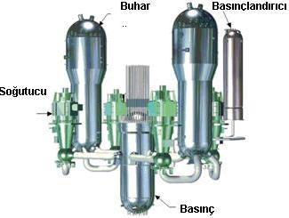 Basınçlı Su Reaktörleri Çevrimi
