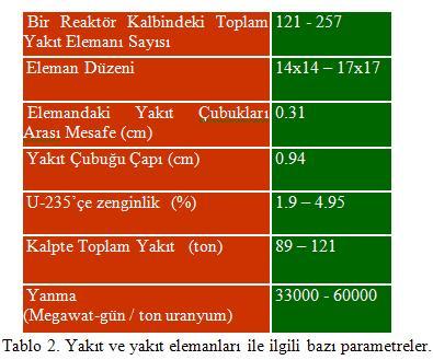 Basınçlı Su Reaktörleri Parametreler