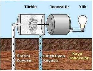 Buhar Baskı Sahadan Elektrik Üretimi