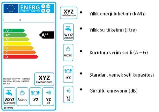 Bulaşık Makinesi Enerji Tasarrufu