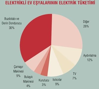 Elektrikli Ev Eşyaları Elektrik Tüketimi Enerji Tasarrufu