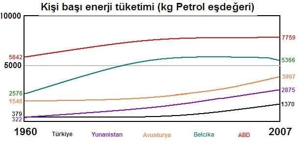 Enerji Sorunu