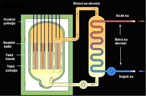 Nükleer Santral Enerji Sorunu