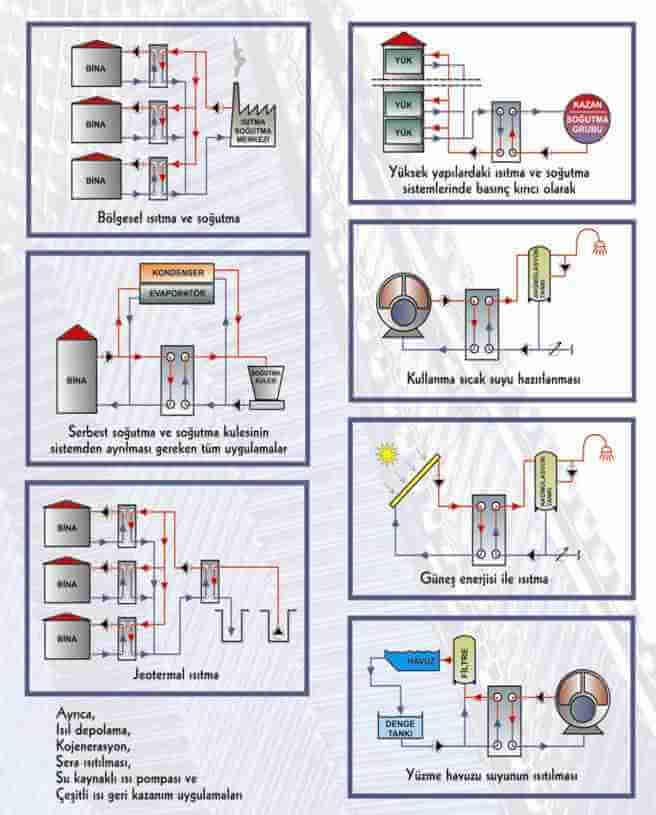 Plakalı Eşanjör Bağlantı Şemaları