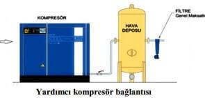 Basınçlı Hava Yardımcı Kompresör Bağlantısı