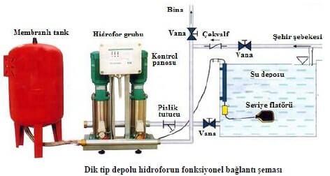 Dik Tip Hidrofor Bağlantı Şeması
