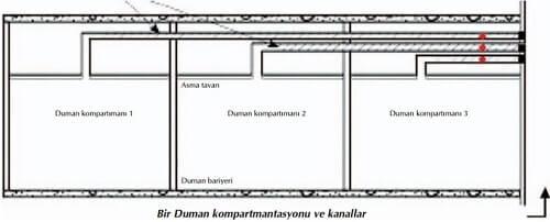 Duman Kompartmantasyonu ve Tesisat Yalıtımı