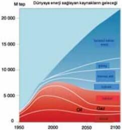Dünyaya Enerji Sağlayan Kaynakların Geleceği