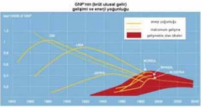 GNP nin Enerji Yoğunluğu