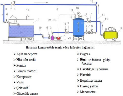 Hidrofor Bağlantı Şeması