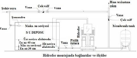 Hidrofor Montajı
