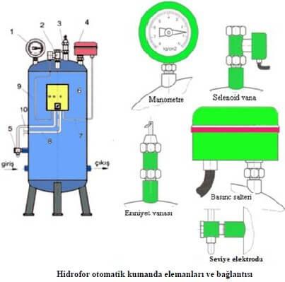 Hidrofor Otomatik Kumanda Bağlantı Şeması