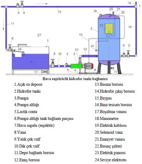 Hidrofor Tankı Bağlantı Şeması