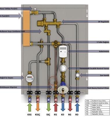 Heat Station Operating Principle