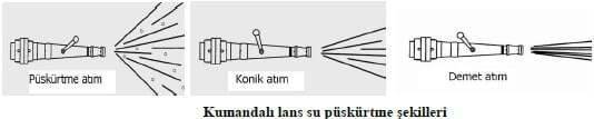 Kumandalı Lans Su Püskürtme Şekilleri
