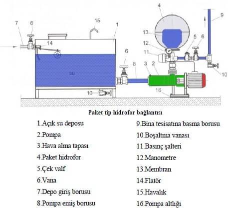 Paket Tip Hidrofor Bağlantı Şeması