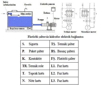 Şaltersiz Hidrofor Elektrik Bağlantısı