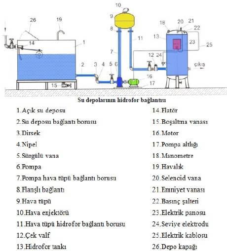 Su Deposu Hidrofor Bağlantısı