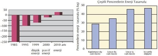 Yalıtımlı Binalarda Enerji Tasarrufu Grafikleri