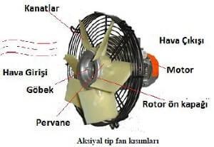 Aksiyal Tip Fan