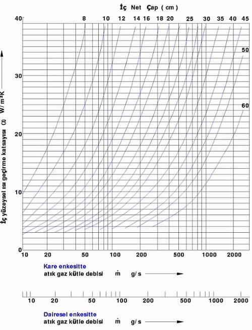 Baca Çapı Hesabı Grafik 5