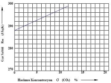 Baca Çapı Hesabı Grafik 7
