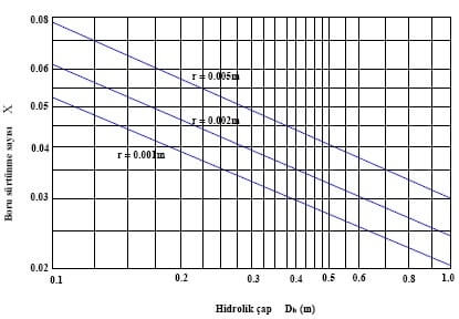 Baca Çapı Hesabı Grafik 8
