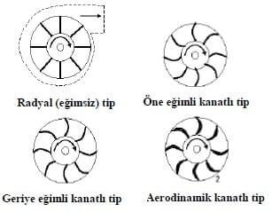Fan Tipleri