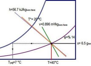 Örnek psikrometrik Diyagram