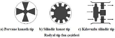 Radyal Tip Fan Çeşitleri