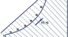 yas-termometre-sicakligi