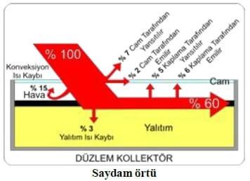 Düz Yüzeyli Kollektör Saydam Örtü