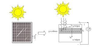 Güneş Pili Fotovoltaik Enerji Dönüşümü