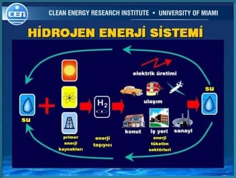 Hidrojen Enerjisi Sistemi
