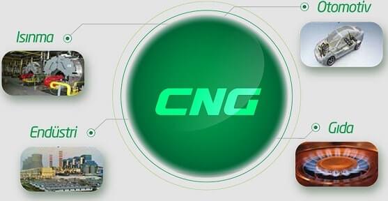 CNG Kullanım Alanları