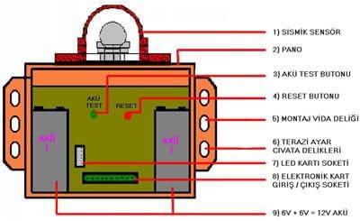 Deprem Sensörü Tertibatı