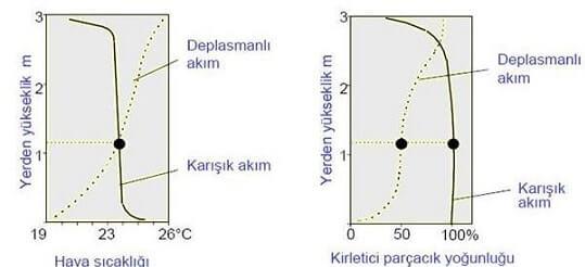 Konfor Hava Akımları Karşılaştırması