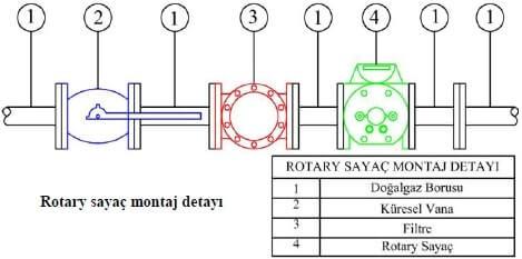 Rotary Sayaç Montaj Detayı