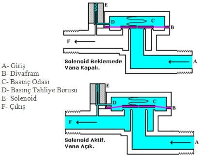 Solenoid Valve Locations
