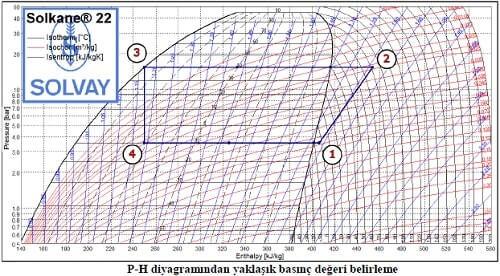Soğutma Devresi Ph Diyagramı