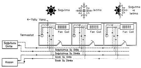 Dört Borulu Fan Coil Sistemi