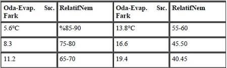 Evaporator Moisture Levels