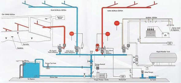 Type Aqueous Fire Suppression System