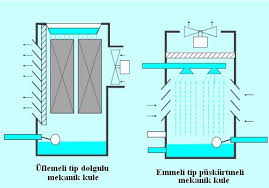 Blowing and Suction Cooling Towers