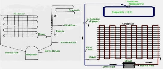 klasik buzdolabi gaz yolu semasi refrigerator structure and operation installation wiring diagram of no-frost refrigerator at alyssarenee.co