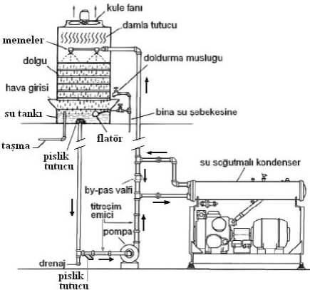 Soğutma Kulesi Pompa Montajı