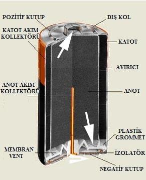 Alkali Pil