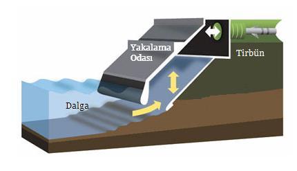 Salınımlı Su Kolonu